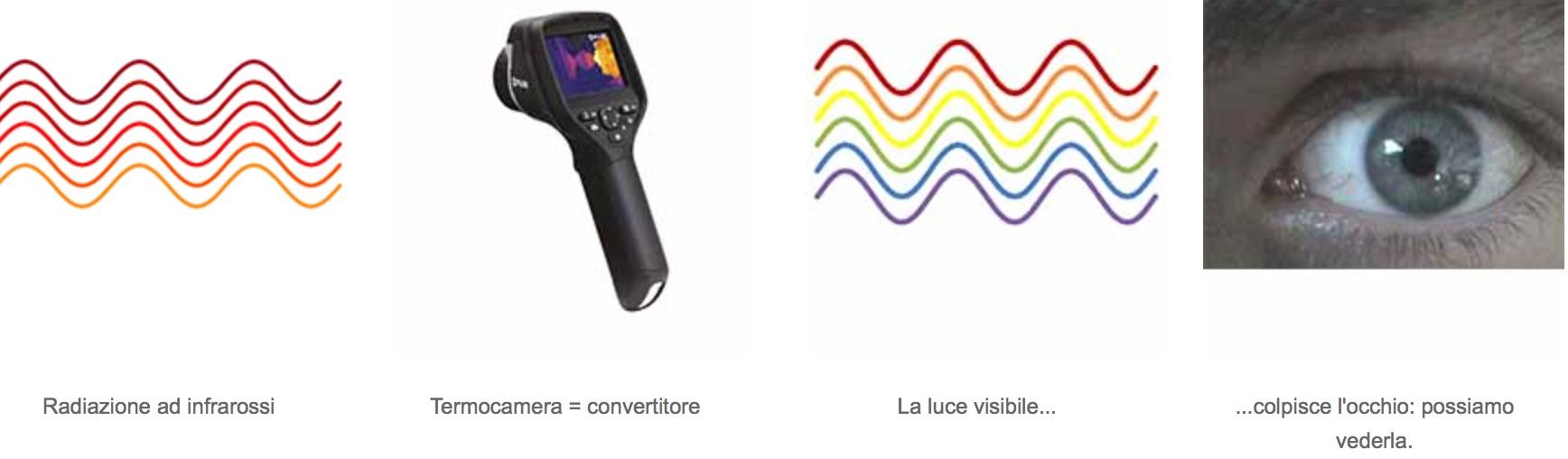 termografia - conversione onde elettromagnetiche