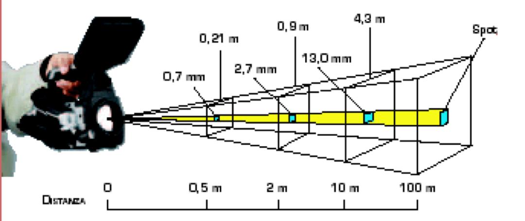 Scegliere la giusta termocamera-FOV e iFOV 2.2
