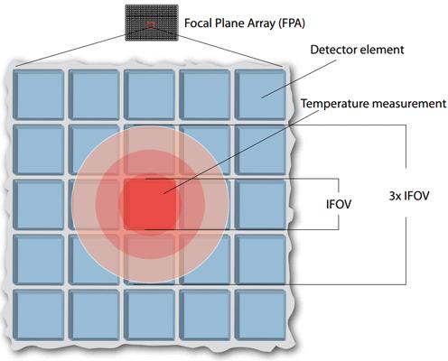 Scegliere la giusta termocamera, campo visivo - fov e ifov