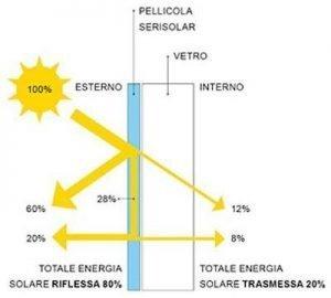 Pellicole riflettenti per schermatura solare