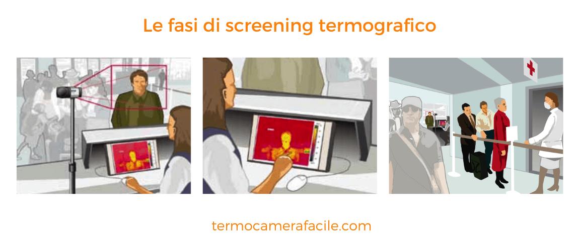 Le fasi di diagnosi termografica per contrastare la diffusione del corona virus