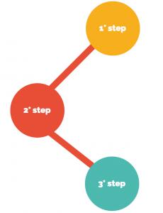 corso-1-e-2-livello-in-3-step