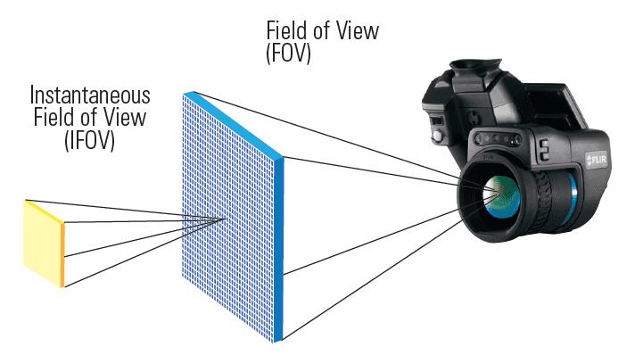 IFOV e FOV Termocamera