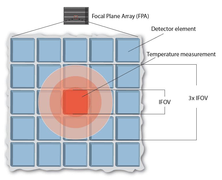 IFOV e FOV Termocamera situazione ideale per misure accurate
